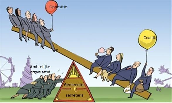 Gemeentesecretaris is balanceren