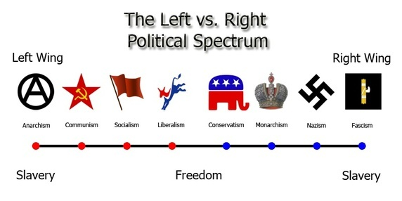 politieke-stromen